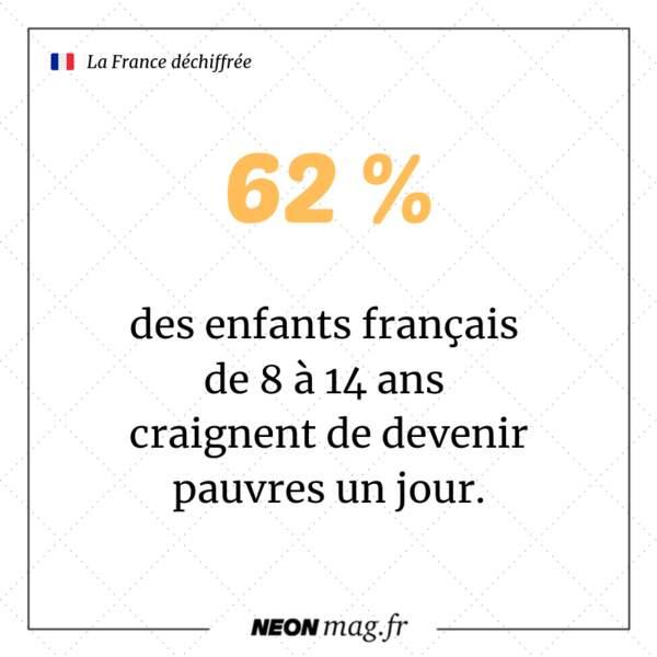 62 % des enfants français de 8 à 14 ans craignent de devenir pauvres un jour