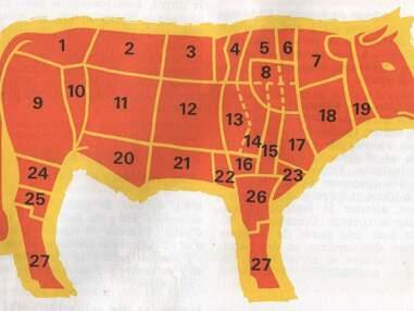 Les idées reçues sur la viande
