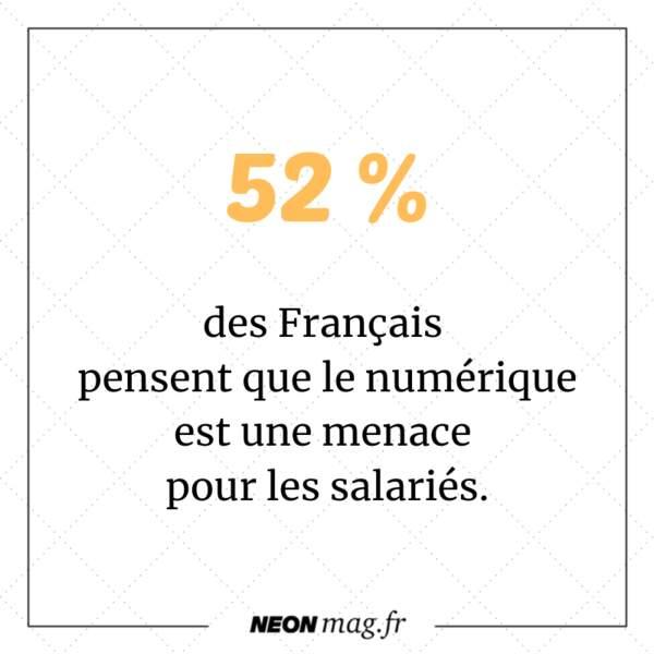 52 % des Français pensent que le numérique est une menace pour les salariés