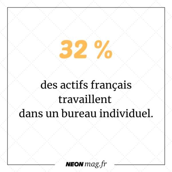 32 % des actifs français travaillent dans un bureau individuel