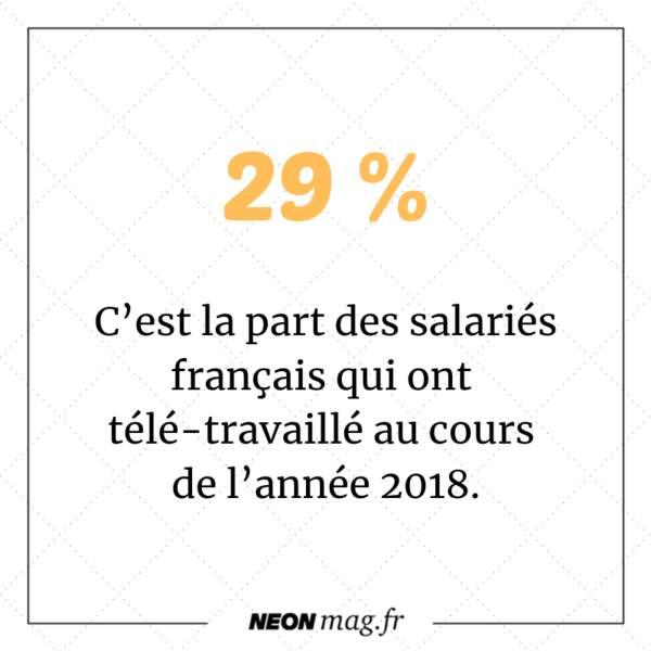 29 % des salariés français qui ont télé-travaillé au cours de l'année 2018