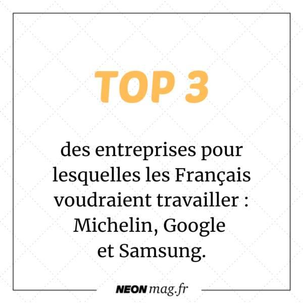 Le TOP 3 des entreprises pour lesquelles les Français voudraient travailler: Michelin, Google et Samsung
