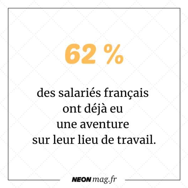 62 % des salariés français ont déjà eu une aventure sur leur lieu de travail