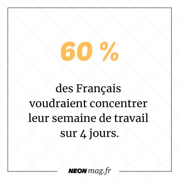 60 % des Français voudraient concentrer leur semaine de travail sur 4 jours
