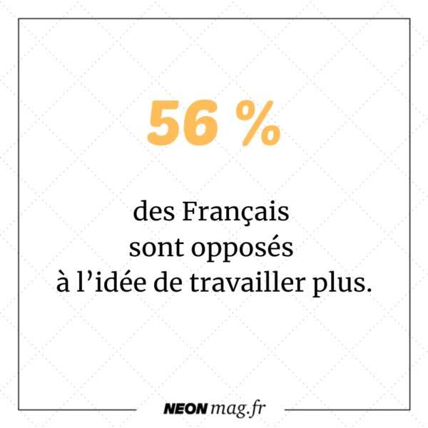 56 % des Français sont opposés à l'idée de travailler plus