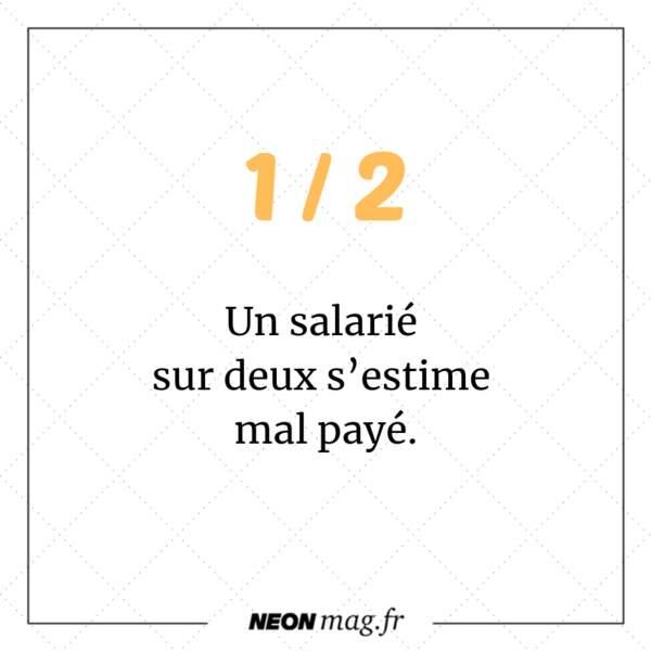 Un salarié sur deux s'estime mal payé