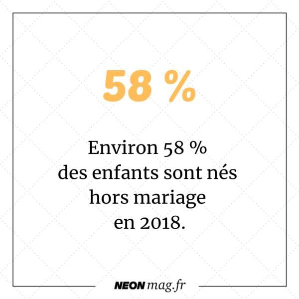 Environ 58 % d'enfants sont nés hors mariage en 2018