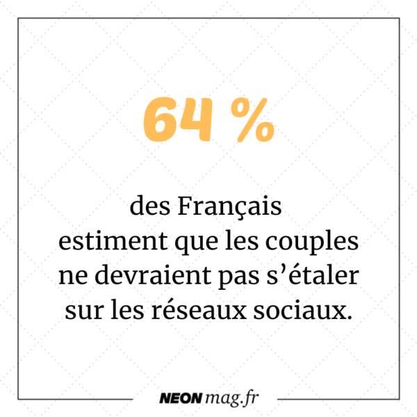 64 % des Français estiment que les couples ne devraient pas s'étaler sur les réseaux sociaux