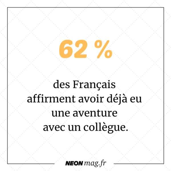 62 % des Français affirment avoir déjà eu une aventure avec un collègue