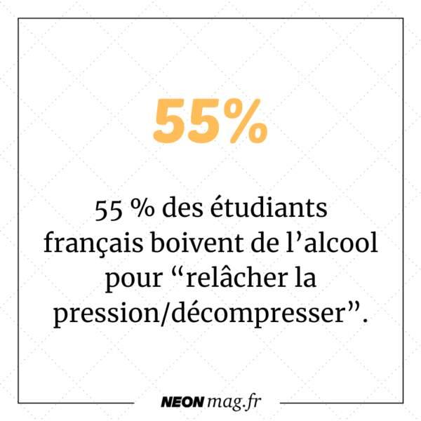 """55 % des étudiants français boivent de l'alcool pour """"relâcher la pression""""."""