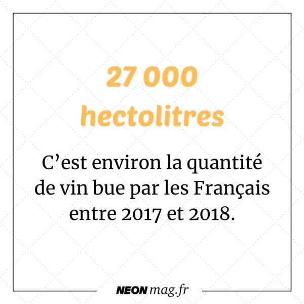 Les Français ont bu entre 2017 et 2018 27 000 hectolitres de vin !