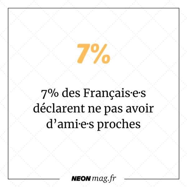 7% des Français·e·s déclarent ne pas avoir d'ami·e·s proches