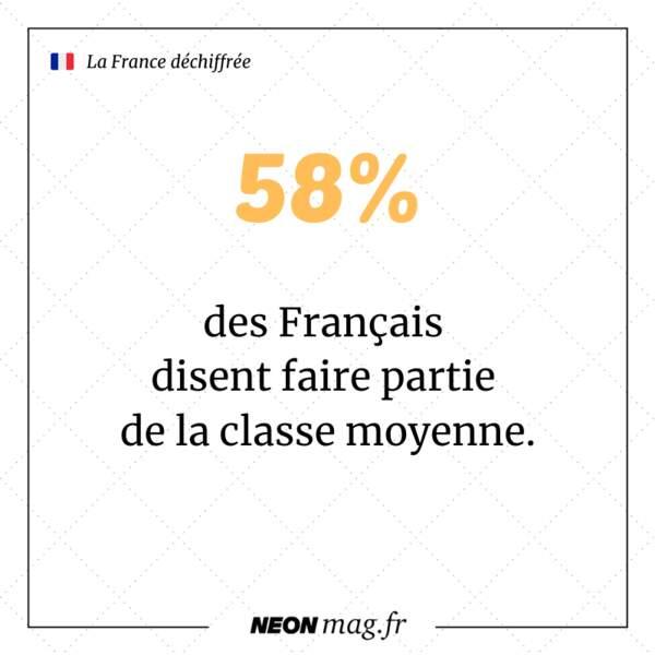 58 % des Français disent faire partie de la classe moyenne