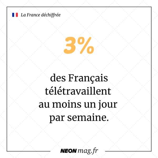 3% des Français télétravaillent au moins un jour par semaine