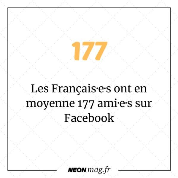 Les Français·e·s ont en moyenne 177 ami·e·s sur Facebook