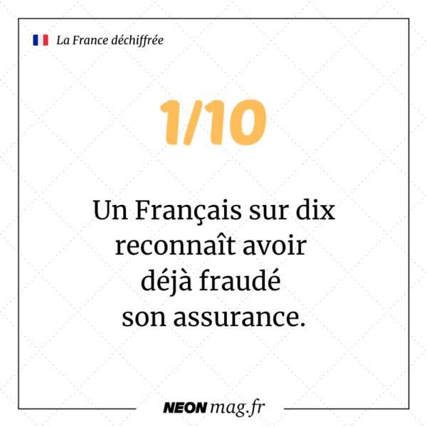Un Français sur dix reconnaît avoir déjà fraudé son assurance