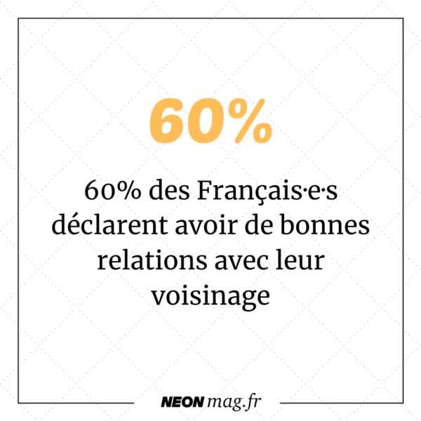 60% des Français·e·s déclarent avoir de bonnes relations avec leur voisinage
