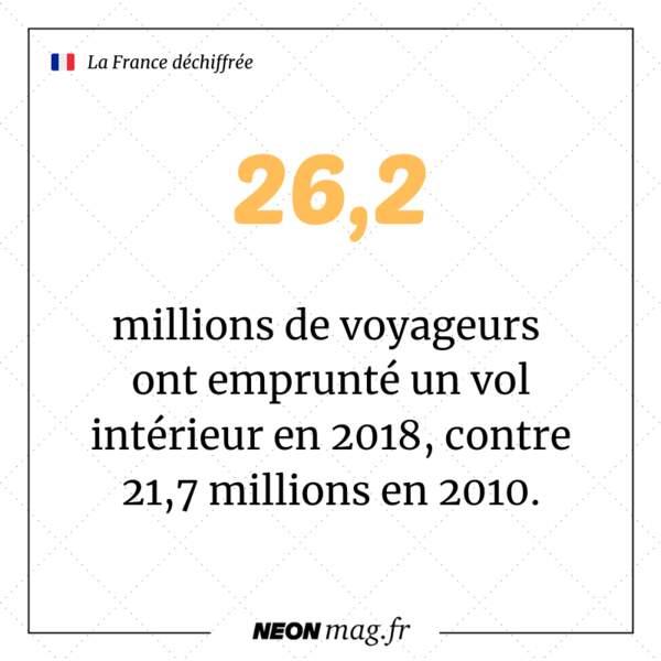 26,2 millions de voyageurs ont emprunté un vol intérieur en 2018, contre 21,7 millions en 2010