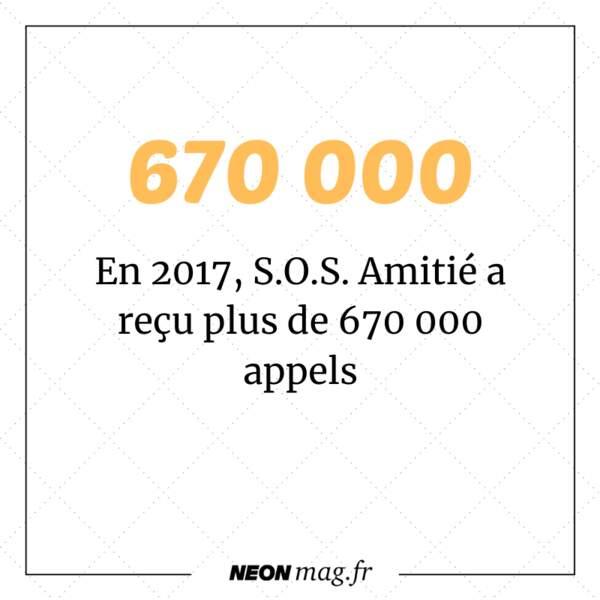 En 2017, S.O.S. Amitié a reçu plus de 670 000 appels