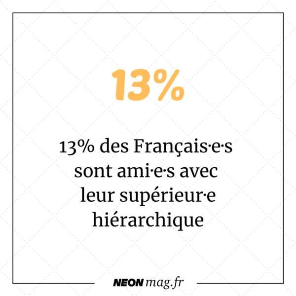 13% des Français·e·s sont ami·e·s avec leur supérieur·e hiérarchique