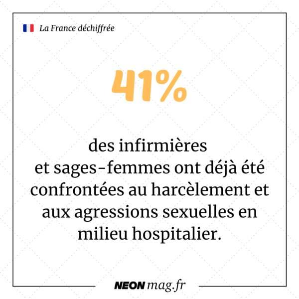 41% des infirmières et sages-femmes ont déjà été confrontées au harcèlement et aux agressions sexuelles en milieu hospitalier