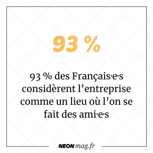 93 % des Français·e·s considèrent que l'entreprise est un lieu où l'on se fait des ami·e·s