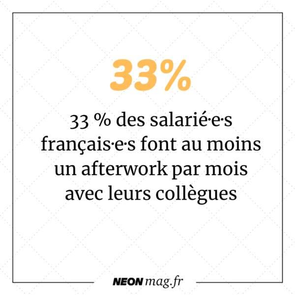 33% des salarié·e·s français·e·s font au moins un afterwork par mois avec leurs collègues