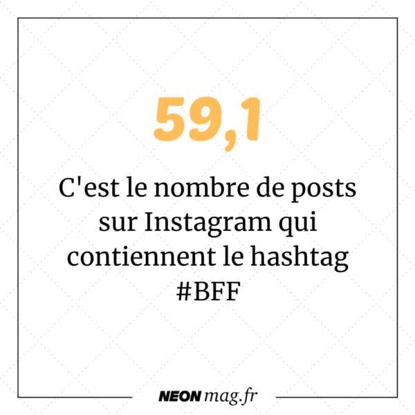 59,1 millions de posts sur Instagram qui contiennent le hashtag #BFF