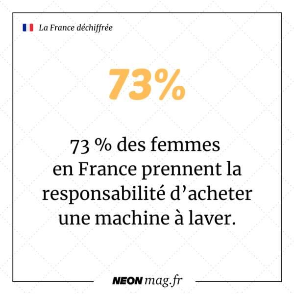 73 % des femmes en France prennent la responsabilité d'acheter une machine à laver