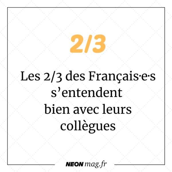 2/3 des Français·e·s s'entendent bien avec leurs collègues