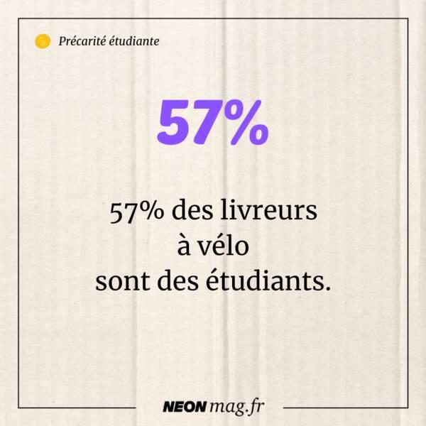 57% des livreurs à vélo sont des étudiants