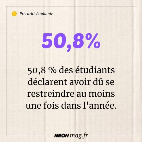 50,8% des étudiants déclarent avoir dû se restreindre au moins une fois dans l'année