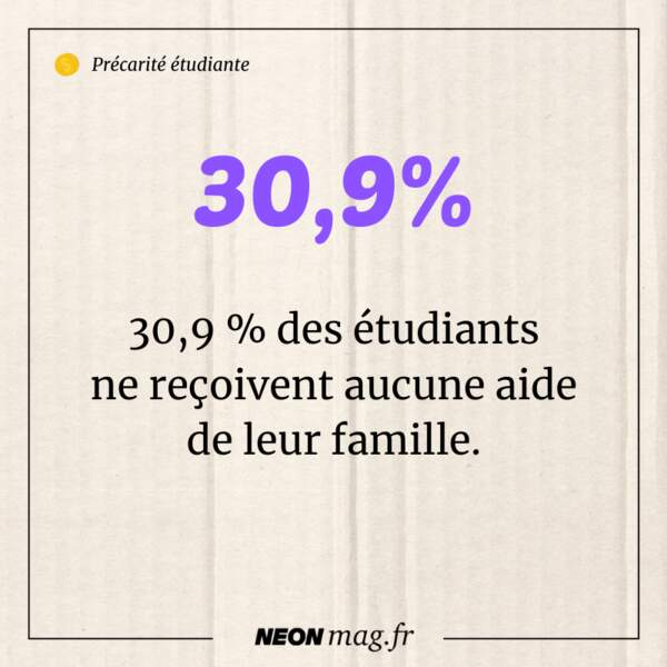 30,9% des étudiants ne reçoivent aucune aide de la part de leur famille