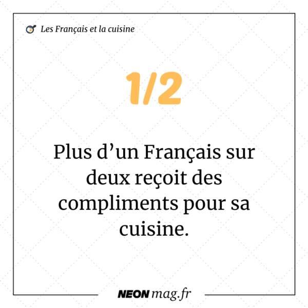 Plus d'un Français sur deux reçoit des compliments sur sa cuisine