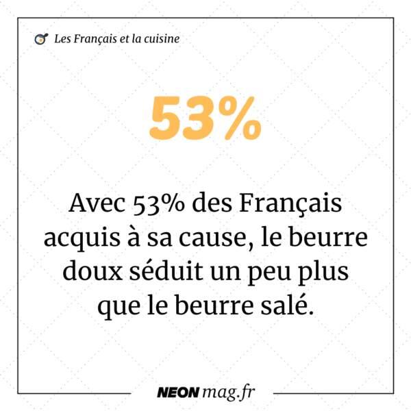 Avec 53% des Français acquis à sa cause, le beurre doux séduit un peu plus que le beurre salé
