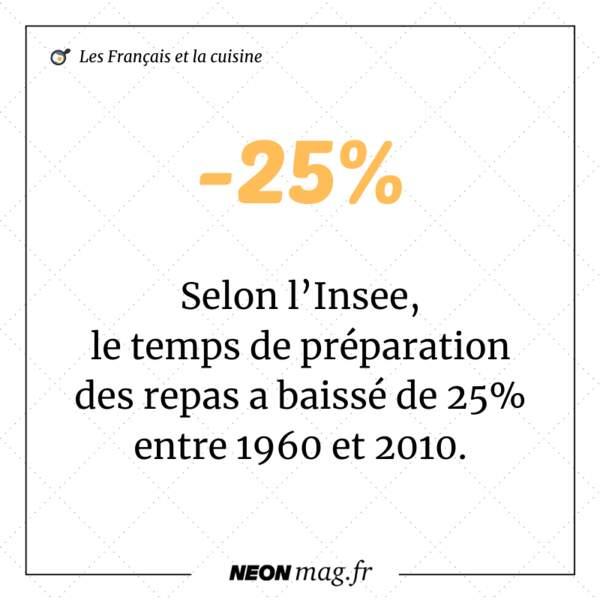 Selon l'Insee, le temps de préparation des repas a baissé de 25% entre 1960 et 2010