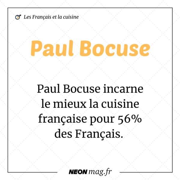 Paul Bocuse incarne le mieux la cuisine française pour 56% des Français.