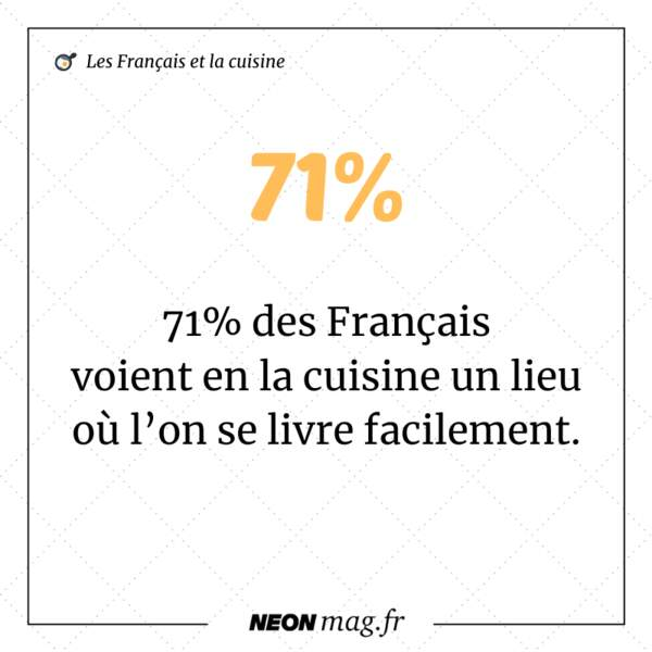 71% des Français voient en la cuisine un lieu où l'on se livre facilement