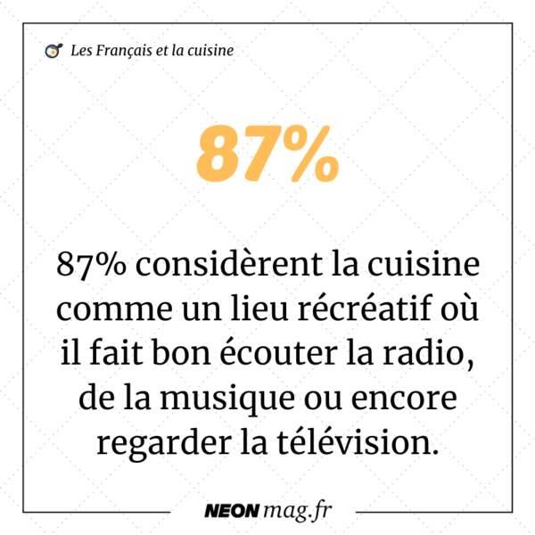 87% considèrent la cuisine comme un lieu récréatif où il fait bon écouter la radio, de la musique ou encore regarder la télévision