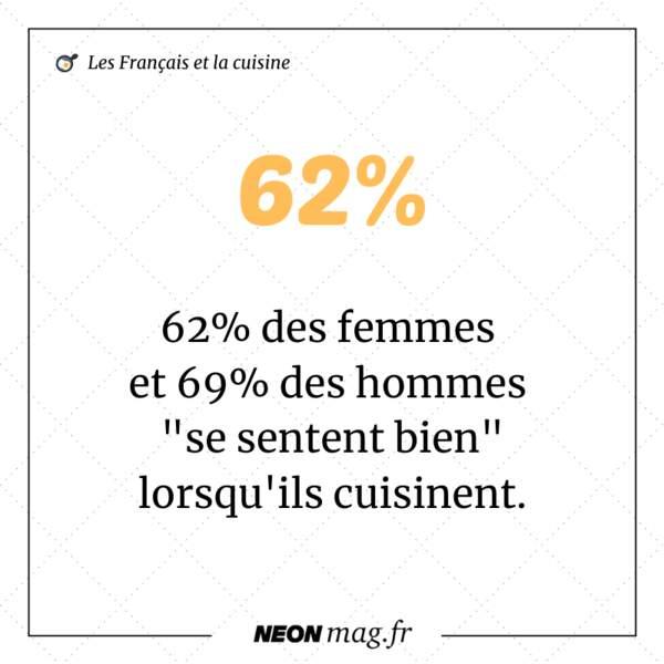 """62% des femmes et 69% des hommes """"se sentent bien"""" lorsqu'ils cuisinent"""