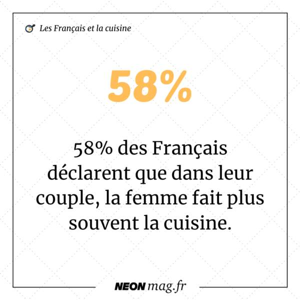 58% des Français déclarent que dans leur couple, la femme fait plus souvent la cuisine.