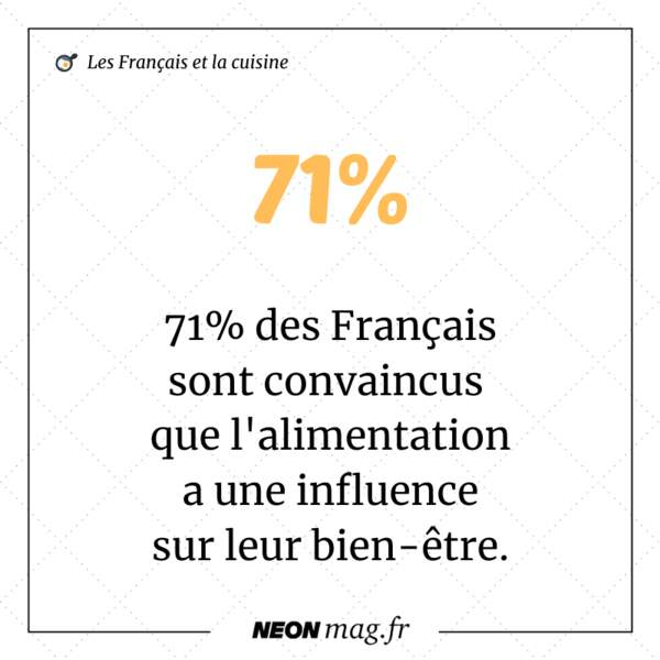 71% sont convaincus que l'alimentation a une influence sur leur bien-être