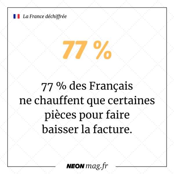77 % des Français ne chauffent que certaines pièces pour faire baisser la facture
