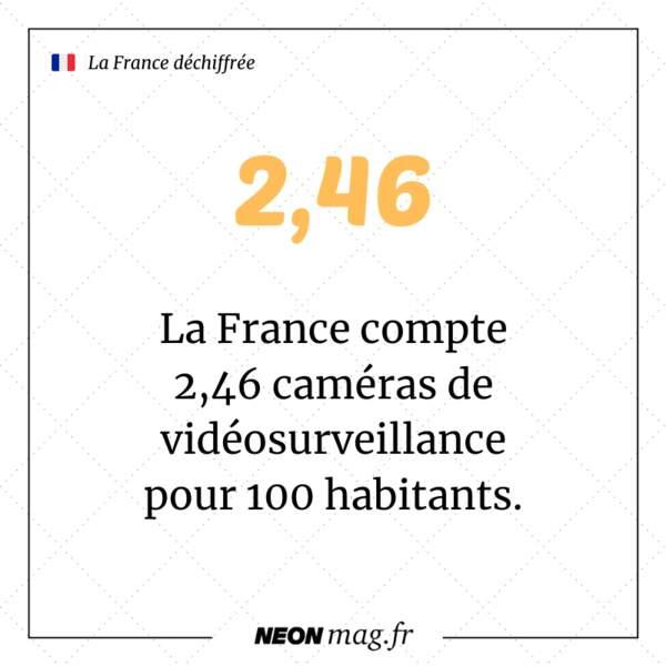 La France compte 2,46 caméras de vidéosurveillance pour 100 habitants