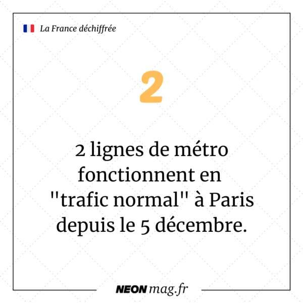"""2 lignes de métro fonctionnent en """"trafic normal"""" à Paris depuis le 5 décembre"""