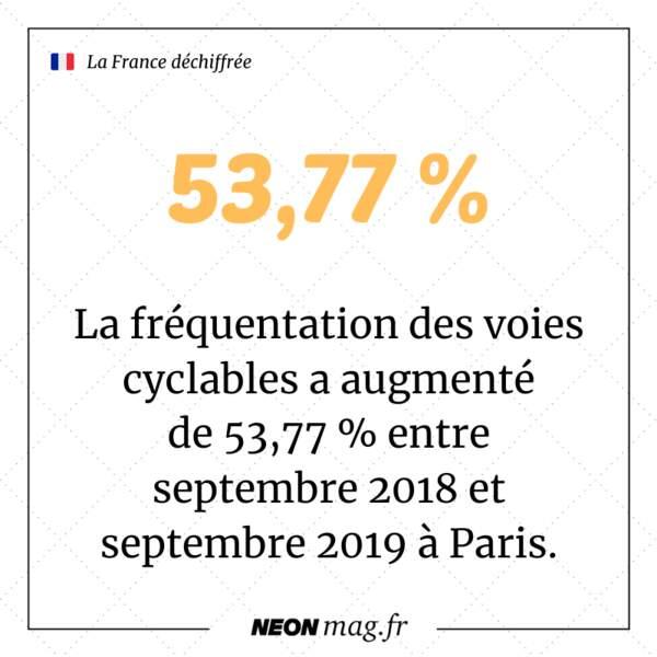 La fréquentation des voies cyclables a augmenté de 53,77 % entre septembre 2018 et septembre 2019 à Paris