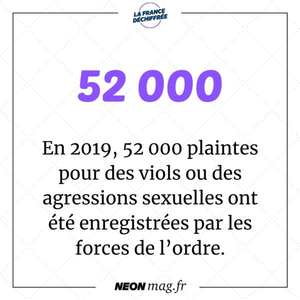 En 2019, 52.000 plaintes pour des viols ou des agressions sexuelles ont été enregistrées par les forces de l'ordre en France