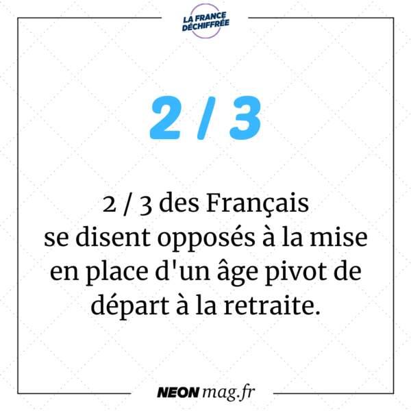 2 / 3 des Français se disent opposés à la mise en place d'un âge pivot en dessous duquel il ne sera pas possible de partir avec une retraite à taux plein