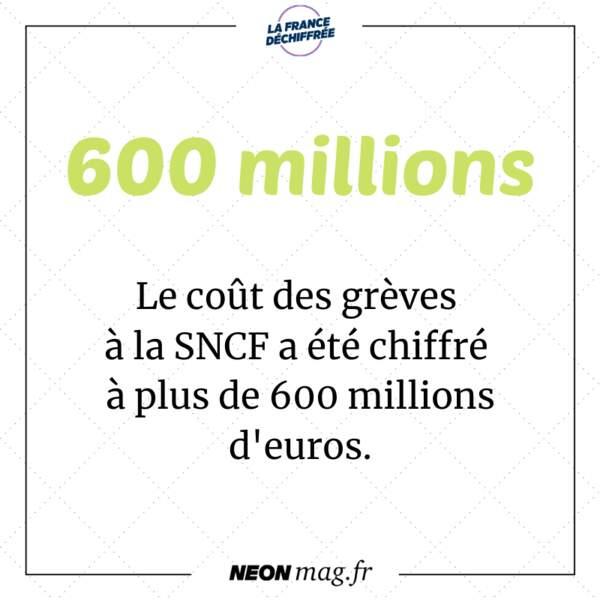 Le coût des grèves à la SNCF a été chiffré à plus de 600 millions d'euros