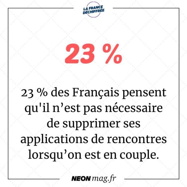 23 % des Français pensent qu'il n'est pas nécessaire de supprimer ses applications de rencontres lorsqu'on est en couple